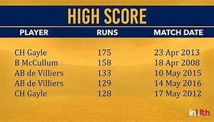 IPL 2018, Stats Check: From Highest Individual Score To ...