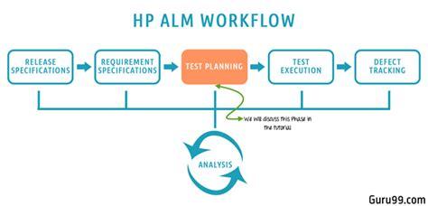 Test Plan Module In Hp Alm (quality Center) Tutorial