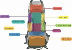 How To Pack For The Beginner Backpacker