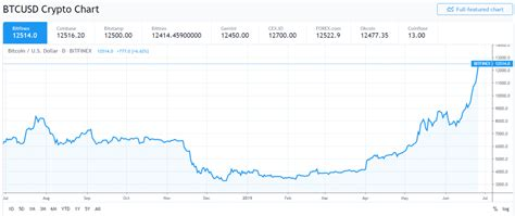 This is a python script that attempts to calculate your capital gains/losses based on your transaction history(ies). Bitcoin Whales Are Cashing In As Gains Slip Away - E-Crypto News
