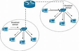 Router - Does A Network Switch Broadcast Local Ip Addresses