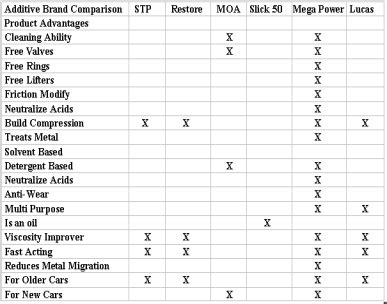 car additive brand comparison chart popular brands compared