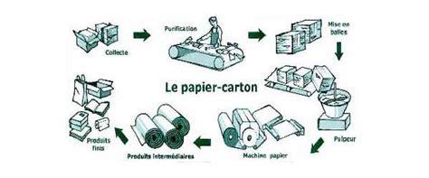 tout savoir sur le recyclage du papier entreprise environnement
