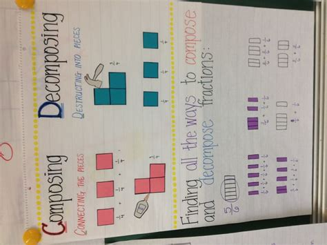 composing and decomposing fractions chart poster math