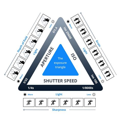 what is a shutter speed aperture shutter speed and iso the exposure triangle