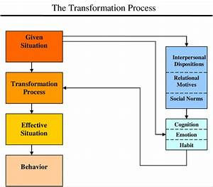 5 The Transformation Process  Adapted From Rusbult  U0026 Van