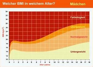 Normalgewicht Berechnen : body mass index tabelle kind gesunde ern hrung lebensmittel ~ Themetempest.com Abrechnung