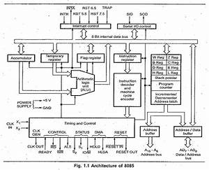 Block Diagram 8085 Microprocessor For Polytechnic. instruction set  architecture diagram. intel 8085 block pin diagram. block diagram 8085  wiring diagram. architecture of 8085 youtube. architechture or functional  block diagram of 8085. microprocessor2002-acura-tl-radio.info