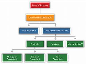 Financial Controller Organizational Chart Key Finance And Accounting Personnel