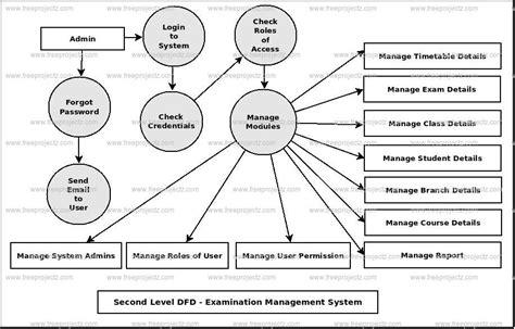 examination management system dataflow diagram dfd