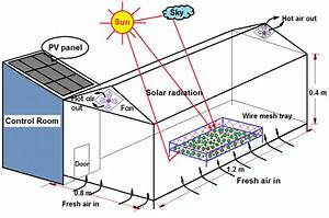 Schematic Of Proposed Photovoltaic  Thermal  Pv  T  Integrated Greenhouse