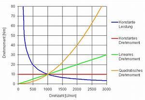 Schrittmotor Drehmoment Berechnen : antriebsdimensionierung ~ Themetempest.com Abrechnung