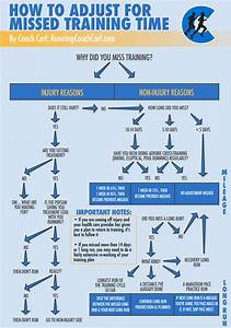 Flowchart  How To Adjust After Missed Training