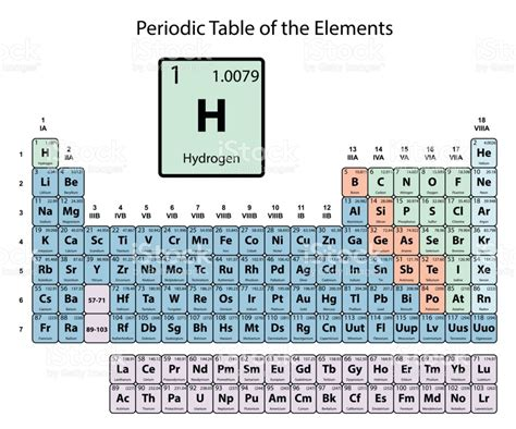 periodic table of elements big pictures what number is hydrogen on the periodic table