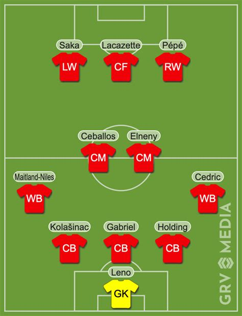 Arsenal predicted lineup vs Manchester City: Lacazette and ...