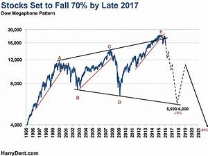 Harry Dent: Stock Market 70% Crash By Late 2017 – Gold ...