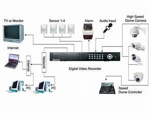 Full D1 H 264 8 Channel Cctv Dvr Audio Recording  Net Access  1tb Hdd  Spycameracctv Com