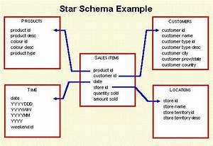 Data Warehousing Questions