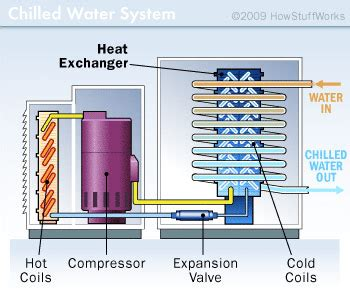 air conditioners work chilled water  cooling tower