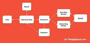 Introducing Clean Swift Architecture  Vip   U2013 Hacker Noon