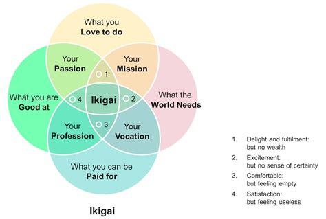ikigai  japanese route   good life management