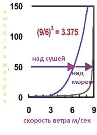 При какой скорости ветер считается опасным? инфографика . инфографика . аиф самара