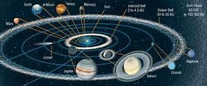 The Solar System  U2013 Blog Davemckay Ca
