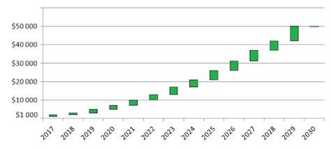 © 2021 forbes media llc. Bitcoin Prediction In 2021 - Earn-bitcoin Miner V1.0