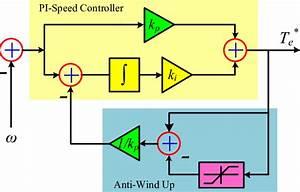 Block Diagram Of Pi Speed Controller With Anti