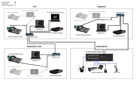 Stage Sound Wiring Diagram by Digital Audio Networking Waves