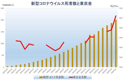 日本 コロナ 死者 数 累計