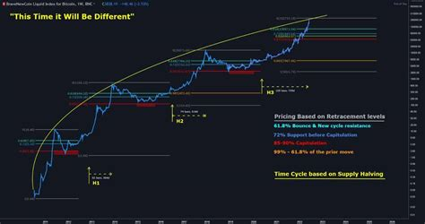 Bitcoin halving chart with dates. When Is The Next Bitcoin Halving In 2020? With Dates, Chart, Price Predictions