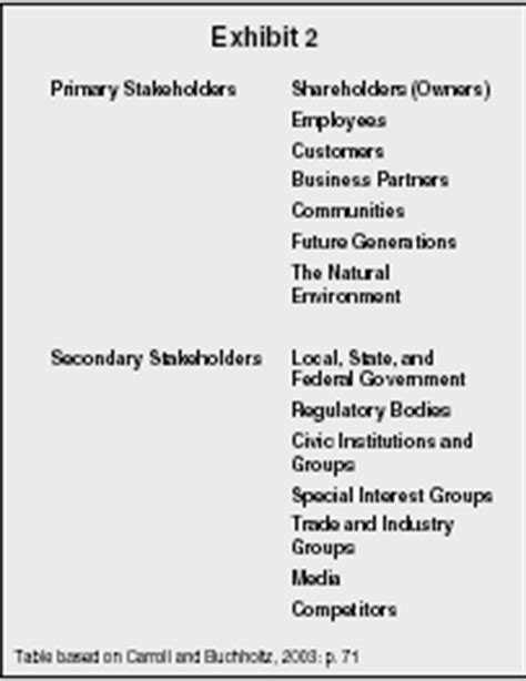 Corporate Social Responsibility - organization, levels