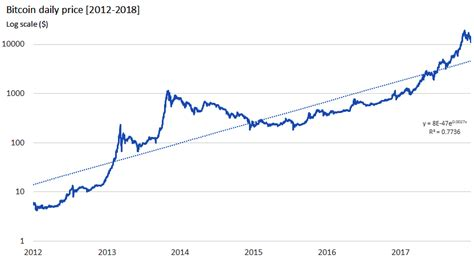The decline in the stock markets was a faint echo of the crash in the market for cryptocurrencies in recent days. How to Trade Bitcoin Stock and Make a Profit Online