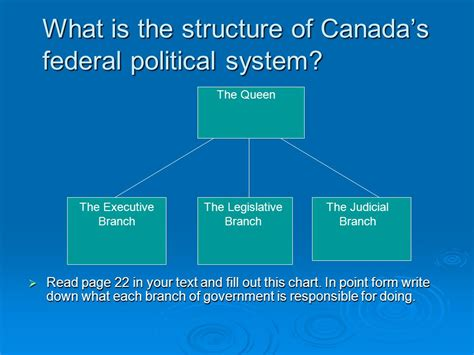 canada form of government chapter 1 how effectively does canada s federal political