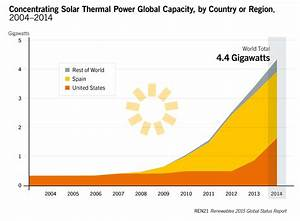 Concentrated Solar Power (CSP) in 2014 grew 27% to 4.4 GW ...