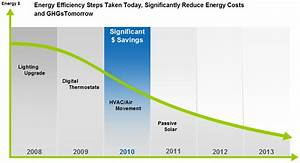 ANSI Seeks Consensus and Roadmap for Energy Efficiency in ...