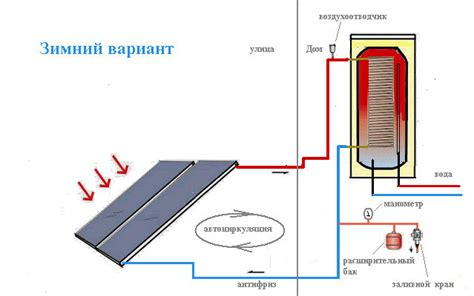 Схема солнечного коллектора общие принципы и особенности