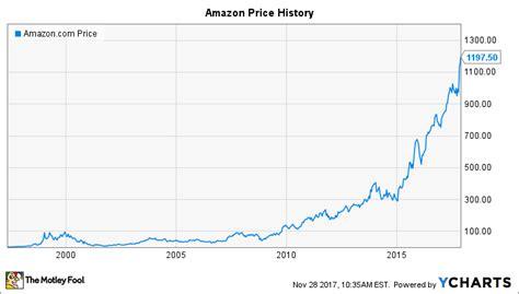 Will Amazon Do A Stock Split In 2018? -- The Motley Fool