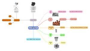 la chimie en cuisine cartes mentales chimie 3eme sciences physiques collège