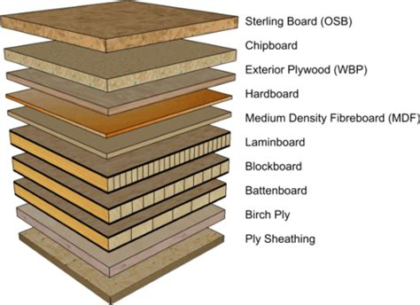 manufactured board dt