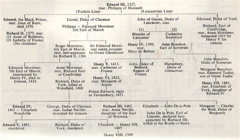 Richard III and the Legitimacy of the Queen   Rex Factor
