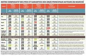 Assurance Prêt Immobilier Comparatif : meilleure assurance habitation blog conseil de finance ~ Medecine-chirurgie-esthetiques.com Avis de Voitures