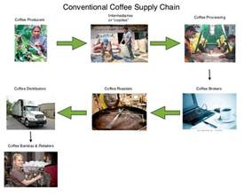 The #1 choice in wholesale coffee suppliers. Leveraging Institutional Dollars for a Just and Healthy Food System