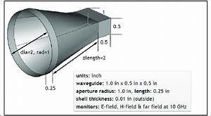 Cylindrical Horn Antenna With 8