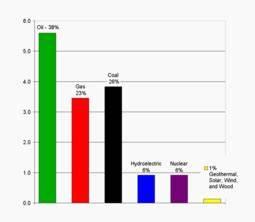 Consumo y recursos energéticos a nivel mundial - Wikipedia ...