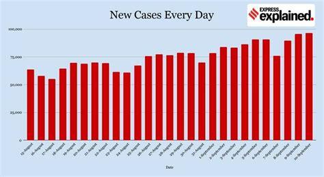India Coronavirus (Covid-19) Cases, deaths, Vaccine News ...