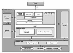 Sap Business One Configuration Manual