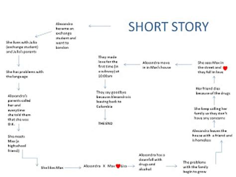 short story outline learning portafolio