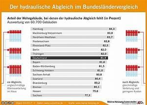 Hydraulischer Abgleich Berechnen Heimeier : hydraulischer abgleich daten statistik co2online ~ Themetempest.com Abrechnung